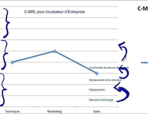 C-MRL pour Incubateurs internes